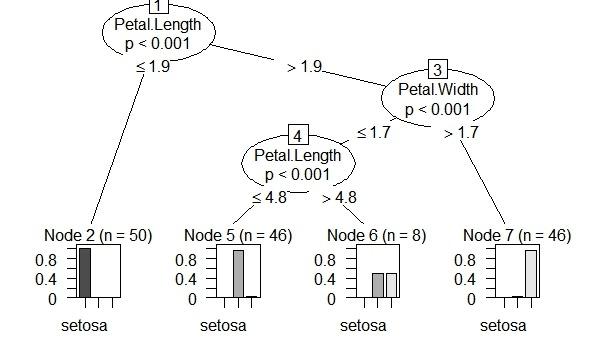 decision tree in r pdf